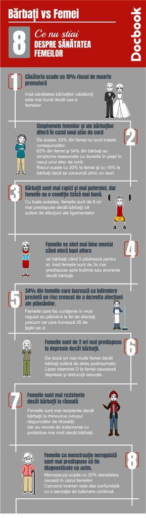 infografic analize femei